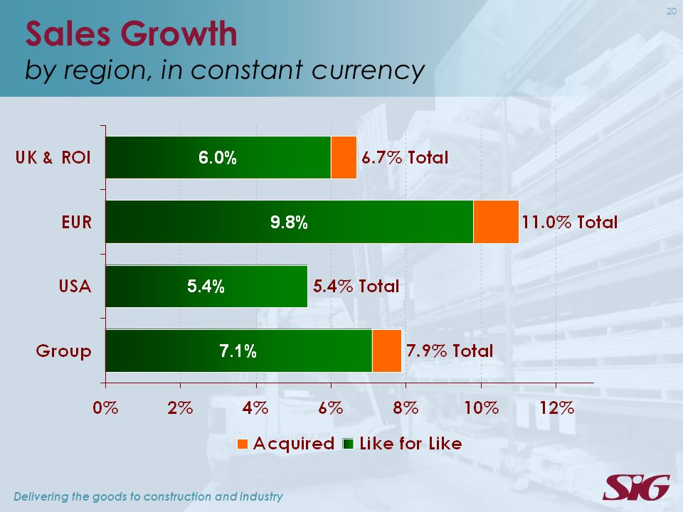 Delivering the goods to construction and industry 20 Sales Growth by region, in constant currency