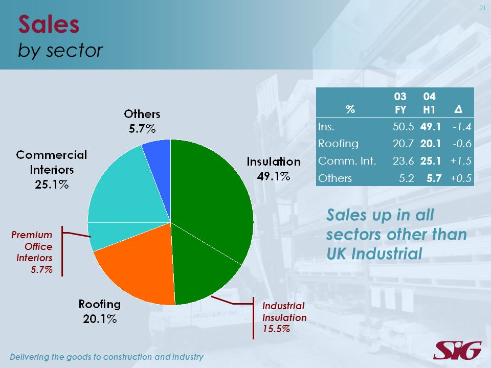 Delivering the goods to construction and industry 21 Sales by sector % 03 FY 04 H1 Δ Ins.50.5 49.1 -1.4 Roofing20.7 20.1 -0.6 Comm. Int.23.6 25.1 +1.5