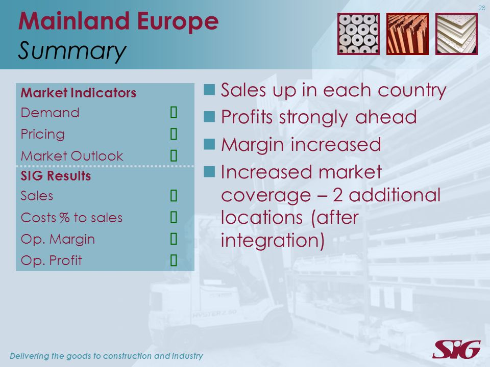 Delivering the goods to construction and industry 28 Mainland Europe Summary Market Indicators Demand Pricing Market Outlook SIG Results Sales Costs % to sales Op.