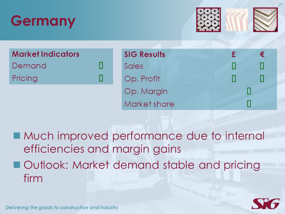 Delivering the goods to construction and industry 29 Germany Market Indicators Demand Pricing Much improved performance due to internal efficiencies and margin gains Outlook: Market demand stable and pricing firm SIG Results£ Sales Op.