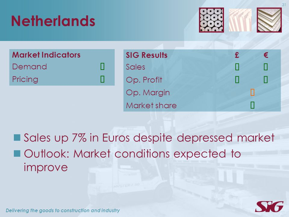 Delivering the goods to construction and industry 31 Netherlands Market Indicators Demand Pricing Sales up 7% in Euros despite depressed market Outlook: Market conditions expected to improve SIG Results£ Sales Op.