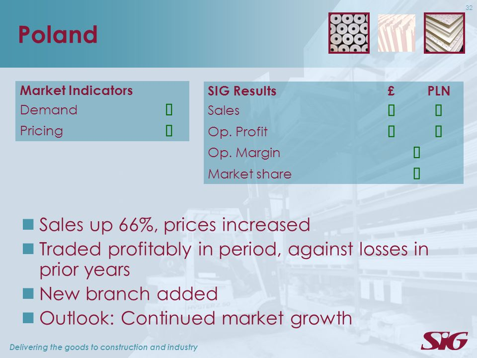 Delivering the goods to construction and industry 32 Poland Market Indicators Demand Pricing Sales up 66%, prices increased Traded profitably in period, against losses in prior years New branch added Outlook: Continued market growth SIG Results£PLN Sales Op.