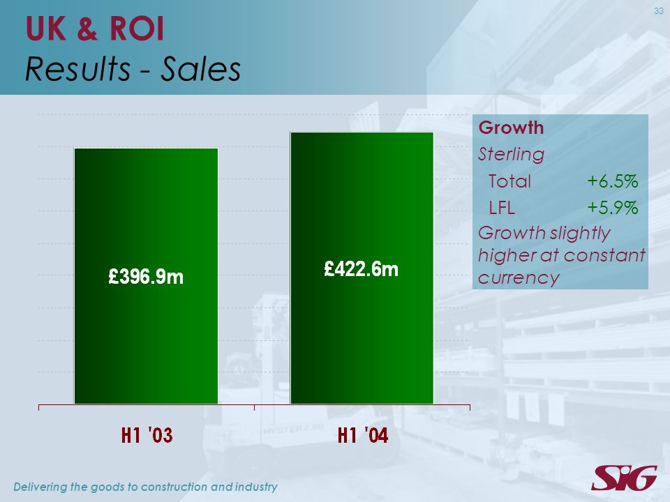 Delivering the goods to construction and industry 33 UK & ROI Results - Sales Growth Sterling Total+6.5% LFL+5.9% Growth slightly higher at constant c