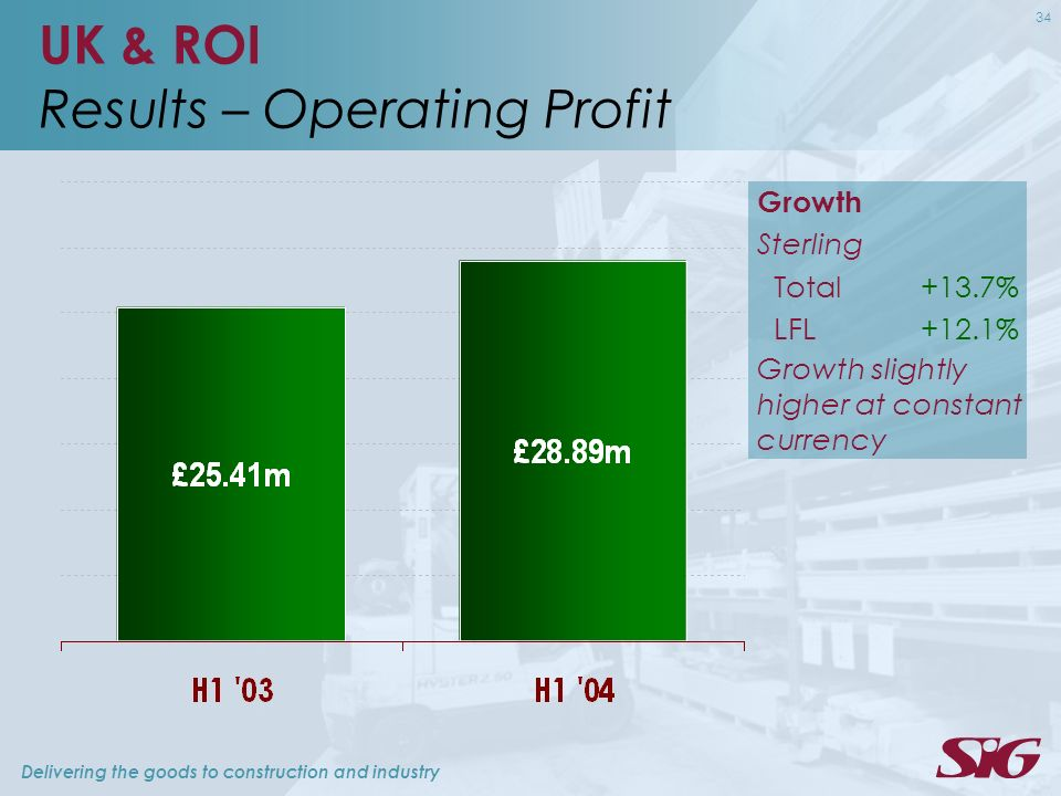 Delivering the goods to construction and industry 34 UK & ROI Results – Operating Profit Growth Sterling Total+13.7% LFL+12.1% Growth slightly higher