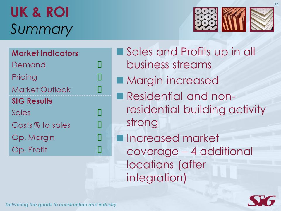 Delivering the goods to construction and industry 35 UK & ROI Summary Market Indicators Demand Pricing Market Outlook SIG Results Sales Costs % to sales Op.