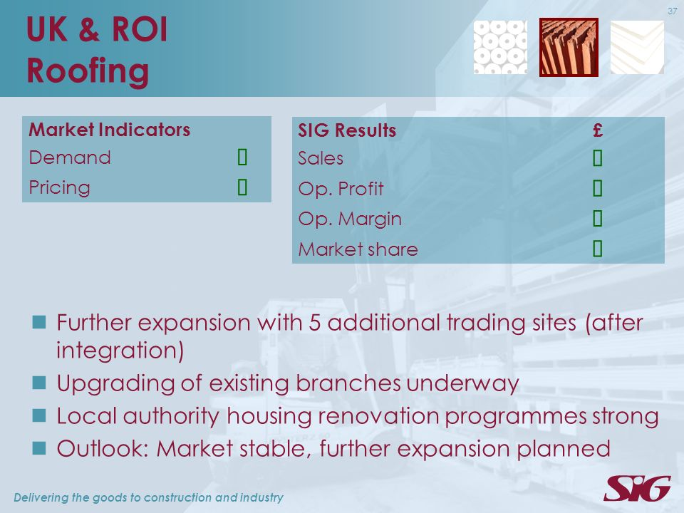 Delivering the goods to construction and industry 37 UK & ROI Roofing Market Indicators Demand Pricing Further expansion with 5 additional trading sites (after integration) Upgrading of existing branches underway Local authority housing renovation programmes strong Outlook: Market stable, further expansion planned SIG Results£ Sales Op.