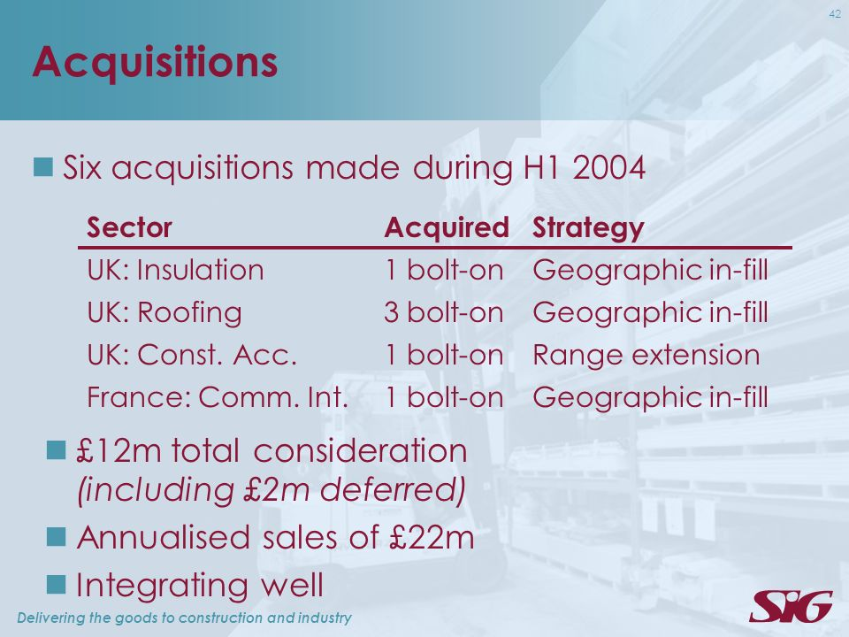 Delivering the goods to construction and industry 42 Acquisitions Six acquisitions made during H SectorAcquiredStrategy UK: Insulation1 bolt-onGeographic in-fill UK: Roofing3 bolt-onGeographic in-fill UK: Const.
