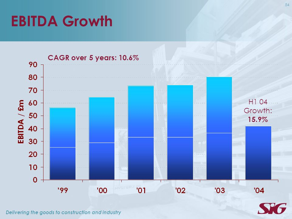 Delivering the goods to construction and industry 54 EBITDA Growth CAGR over 5 years: 10.6% H1 04 Growth: 15.9%