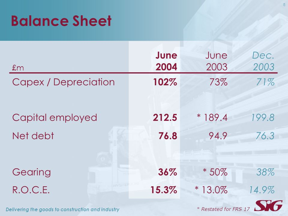Delivering the goods to construction and industry 8 Balance Sheet £m June 2004 June 2003 Dec. 2003 Capex / Depreciation 102% 73%71% Capital employed 2