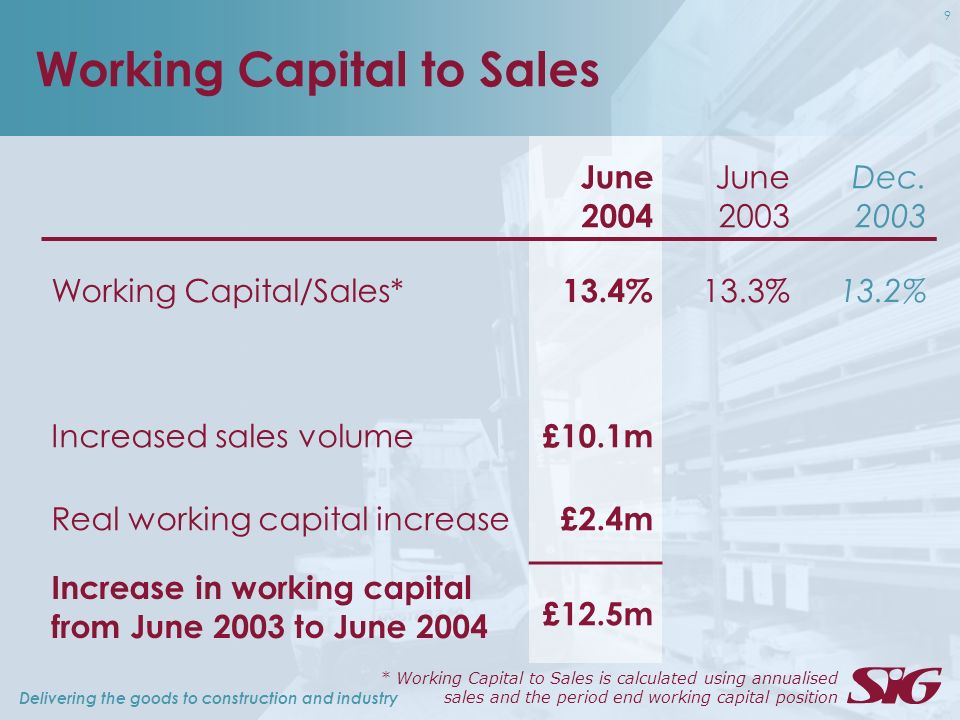 Delivering the goods to construction and industry 9 Working Capital to Sales June 2004 June 2003 Dec. 2003 Working Capital/Sales* 13.4% 13.3%13.2% Inc