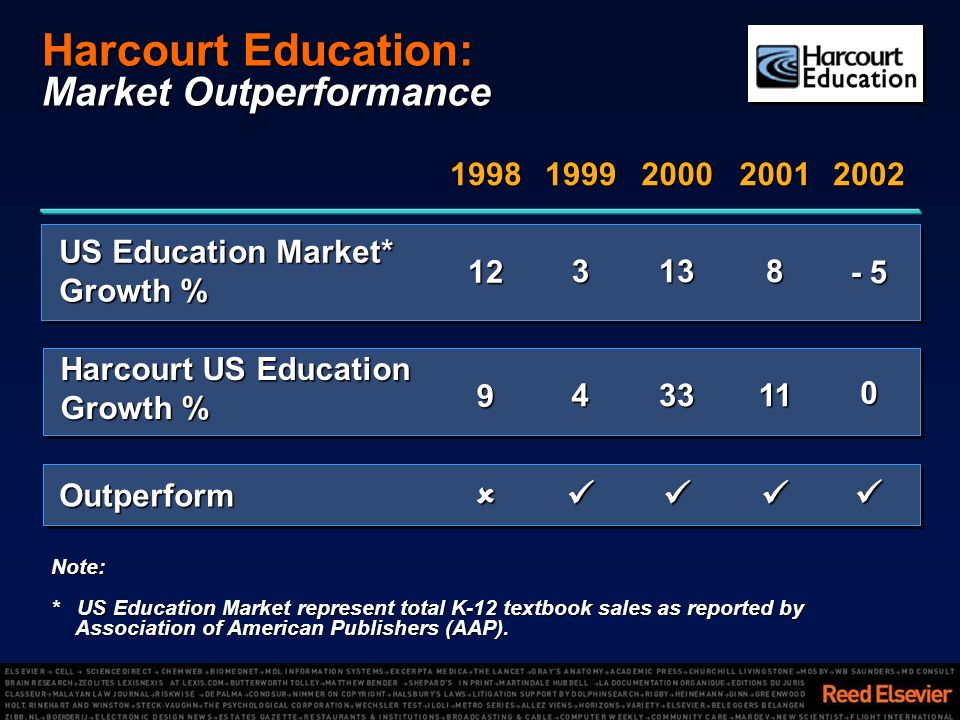 Outperform US Education Market* Growth % 3138 Harcourt US Education Growth % Note: * US Education Market represent total K-12 textbook sales as reported by Association of American Publishers (AAP).