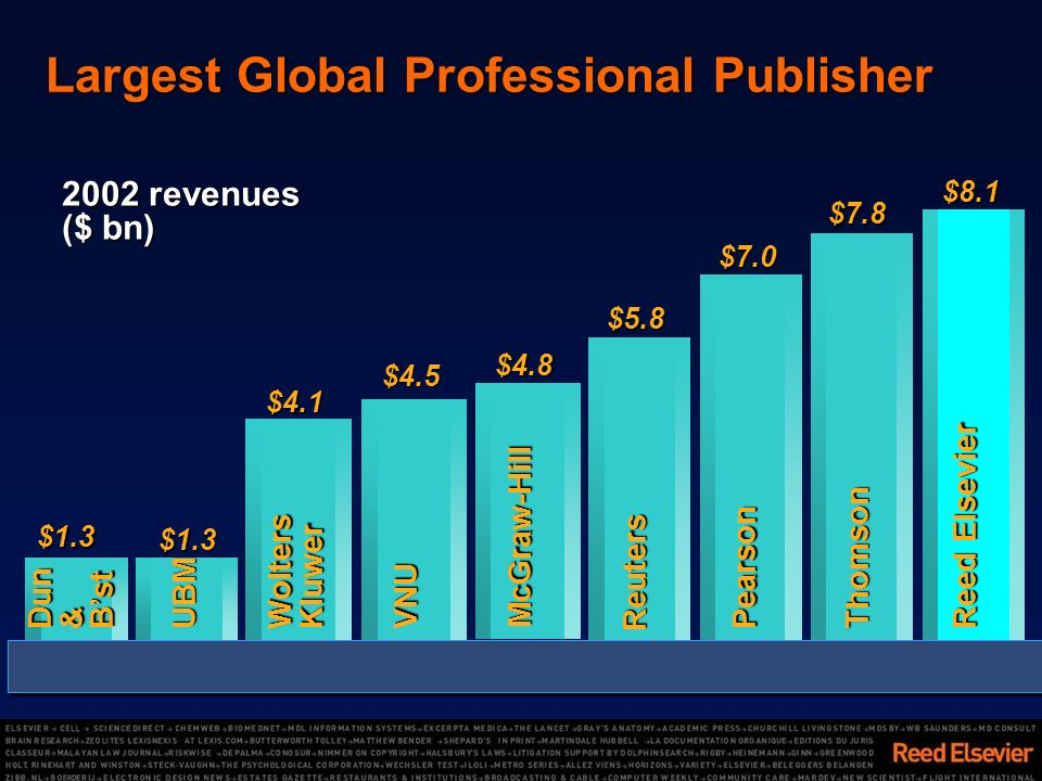 Largest Global Professional Publisher $8.1 Reed Elsevier $7.8Thomson $7.0Pearson $5.8Reuters $4.1WoltersKluwer $1.3 UBM$1.3Dun&Bst 2002 revenues ($ bn) $4.8McGraw-Hill $4.5VNU