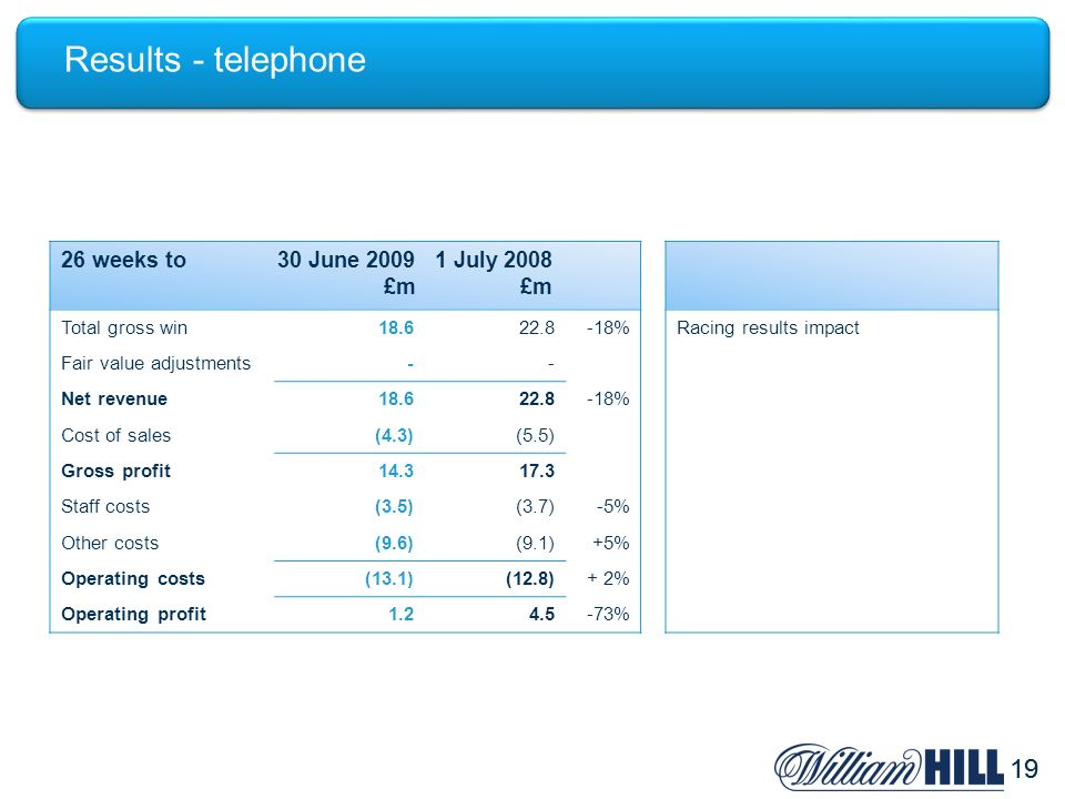 19 Results - telephone 26 weeks to30 June 20091 July 2008 £m£m Total gross win18.622.8-18%Racing results impact Fair value adjustments-- Net revenue18.622.8-18% Cost of sales(4.3)(5.5) Gross profit14.317.3 Staff costs(3.5)(3.7)-5% Other costs(9.6)(9.1)+5% Operating costs(13.1)(12.8)+ 2% Operating profit1.24.5-73%