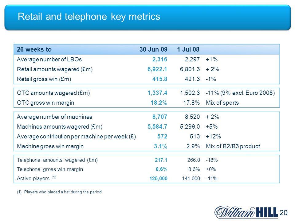 20 Retail and telephone key metrics 26 weeks to30 Jun 091 Jul 08 Average number of LBOs2,3162,297+1% Retail amounts wagered (£m)6,922.16,801.3+ 2% Retail gross win (£m)415.8421.3-1% OTC amounts wagered (£m)1,337.41,502.3-11% (9% excl.