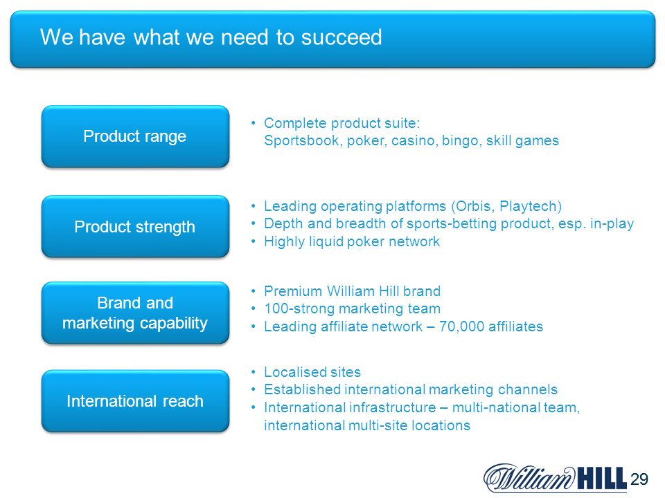 29 We have what we need to succeed Product range Complete product suite: Sportsbook, poker, casino, bingo, skill games Product strength Leading operat