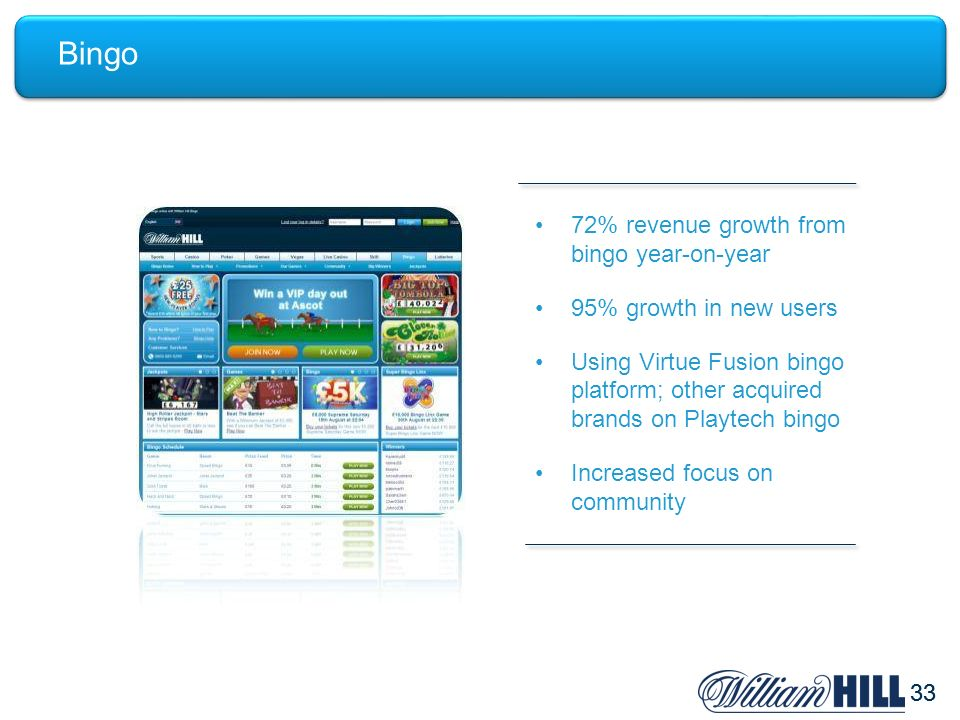 33 Bingo 72% revenue growth from bingo year-on-year 95% growth in new users Using Virtue Fusion bingo platform; other acquired brands on Playtech bing