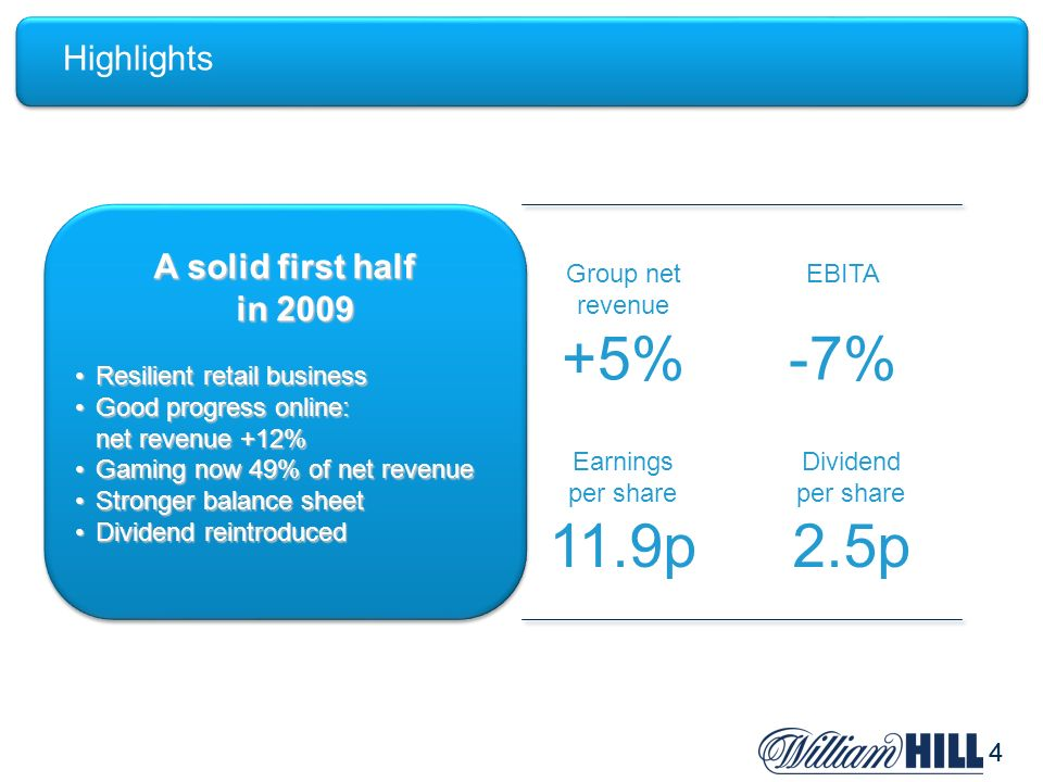 44 Highlights A solid first half in 2009 Resilient retail businessResilient retail business Good progress online: net revenue +12%Good progress online: net revenue +12% Gaming now 49% of net revenueGaming now 49% of net revenue Stronger balance sheetStronger balance sheet Dividend reintroducedDividend reintroduced A solid first half in 2009 Resilient retail businessResilient retail business Good progress online: net revenue +12%Good progress online: net revenue +12% Gaming now 49% of net revenueGaming now 49% of net revenue Stronger balance sheetStronger balance sheet Dividend reintroducedDividend reintroduced Group net revenue +5% EBITA -7% Earnings per share 11.9p Dividend per share 2.5p