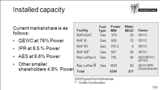 103 Installed capacity Current market share is as follows: 2174304Total QEWC/IPR/ Chubu Electric 601025GasRas Laffan B AES/QEWC/ QP/GIC 40756GasRas La