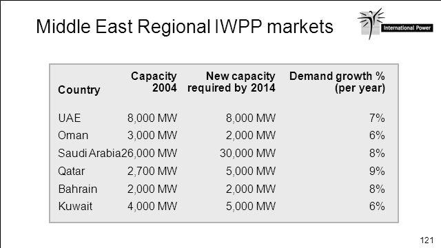 121 6%5,000 MW4,000 MWKuwait 8%2,000 MW Bahrain 9%5,000 MW2,700 MWQatar 8%30,000 MW26,000 MWSaudi Arabia 6%2,000 MW3,000 MWOman 7%8,000 MW UAE Demand