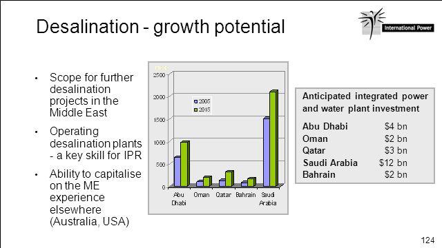 124 Desalination - growth potential Anticipated integrated power and water plant investment Abu Dhabi Oman Qatar Saudi Arabia Bahrain $4 bn $2 bn $3 b