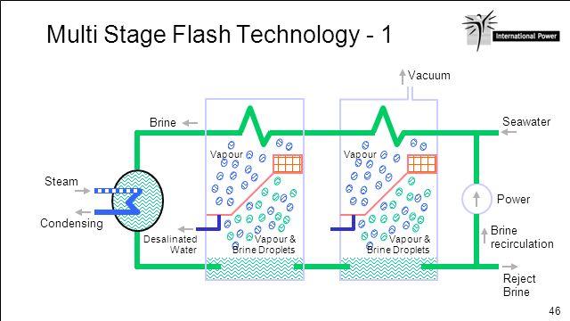 46 Multi Stage Flash Technology - 1 Steam Condensing Brine Vapour & Brine Droplets Vapour Desalinated Water Vapour & Brine Droplets Vapour Brine recir