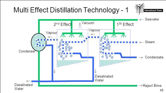 48 Multi Effect Distillation Technology - 1 Seawater Reject Brine Steam Condensate 1 St Effect Vapour 2 nd Effect Vapour Condenser Desalinated Water V