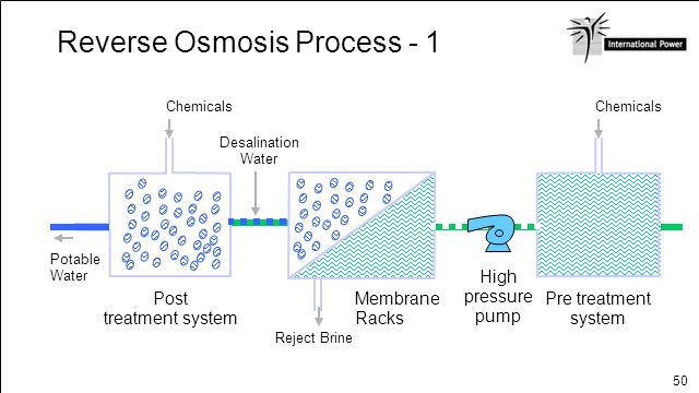 50 Reverse Osmosis Process - 1 Reject Brine Chemicals Potable Water Post treatment system Membrane Racks Desalination Water Pre treatment system Chemi