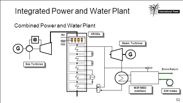 52 Integrated Power and Water Plant Combined Power and Water Plant G Gas/Oil Air G Gas Turbines HRSGsHRSGs Steam Turbines MSF/MED distillers S/W Intak