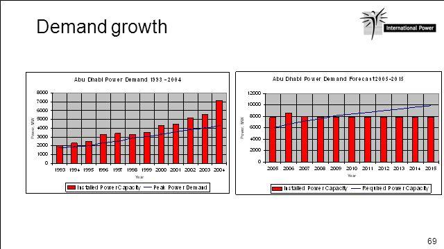 69 Demand growth