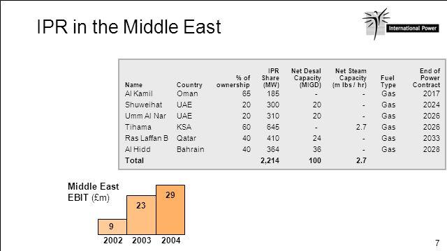 7 IPR in the Middle East Fuel Type IPR Share (MW) Al Kamil Shuweihat Umm Al Nar Tihama Ras Laffan B Al Hidd Total Net Steam Capacity (m lbs / hr) % of