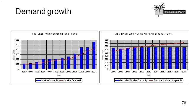 70 Demand growth
