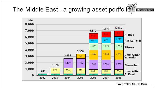 8 20022003200420052006 Al Kamil Umm Al Nar extension Shuweihat Tihama 650 MW retires at the end of 2008 285 2008 Ras Laffan B (1) 2007 Al Hidd Umm Al