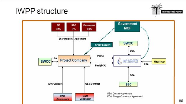 98 IWPP structure