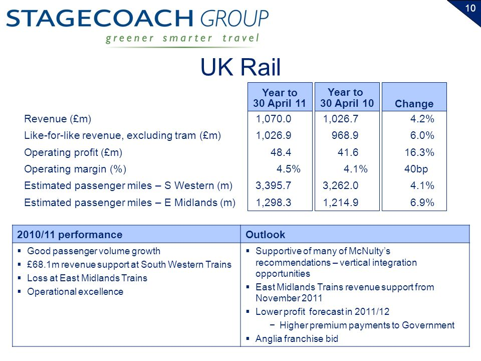 10 UK Rail Revenue (£m) Like-for-like revenue, excluding tram (£m) Operating profit (£m) Operating margin (%) Estimated passenger miles – S Western (m) Estimated passenger miles – E Midlands (m) Year to 30 April 11 Year to 30 April 10 1,070.0 1,026.9 48.4 4.5% 3,395.7 1,298.3 1,026.7 968.9 41.6 4.1% 3,262.0 1,214.9 Change 4.2% 6.0% 16.3% 40bp 4.1% 6.9% 2010/11 performanceOutlook Good passenger volume growth £68.1m revenue support at South Western Trains Loss at East Midlands Trains Operational excellence Supportive of many of McNultys recommendations – vertical integration opportunities East Midlands Trains revenue support from November 2011 Lower profit forecast in 2011/12 Higher premium payments to Government Anglia franchise bid