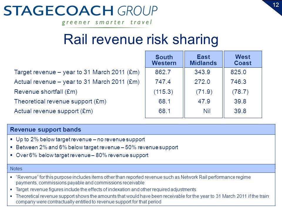 12 Rail revenue risk sharing Target revenue – year to 31 March 2011 (£m) Actual revenue – year to 31 March 2011 (£m) Revenue shortfall (£m) Theoretical revenue support (£m) Actual revenue support (£m) South Western East Midlands 862.7 747.4 (115.3) 68.1 343.9 272.0 (71.9) 47.9 Nil West Coast 825.0 746.3 (78.7) 39.8 Revenue support bands Up to 2% below target revenue – no revenue support Between 2% and 6% below target revenue – 50% revenue support Over 6% below target revenue – 80% revenue support Notes Revenue for this purpose includes items other than reported revenue such as Network Rail performance regime payments, commissions payable and commissions receivable Target revenue figures include the effects of indexation and other required adjustments Theoretical revenue support shows the amounts that would have been receivable for the year to 31 March 2011 if the train company were contractually entitled to revenue support for that period