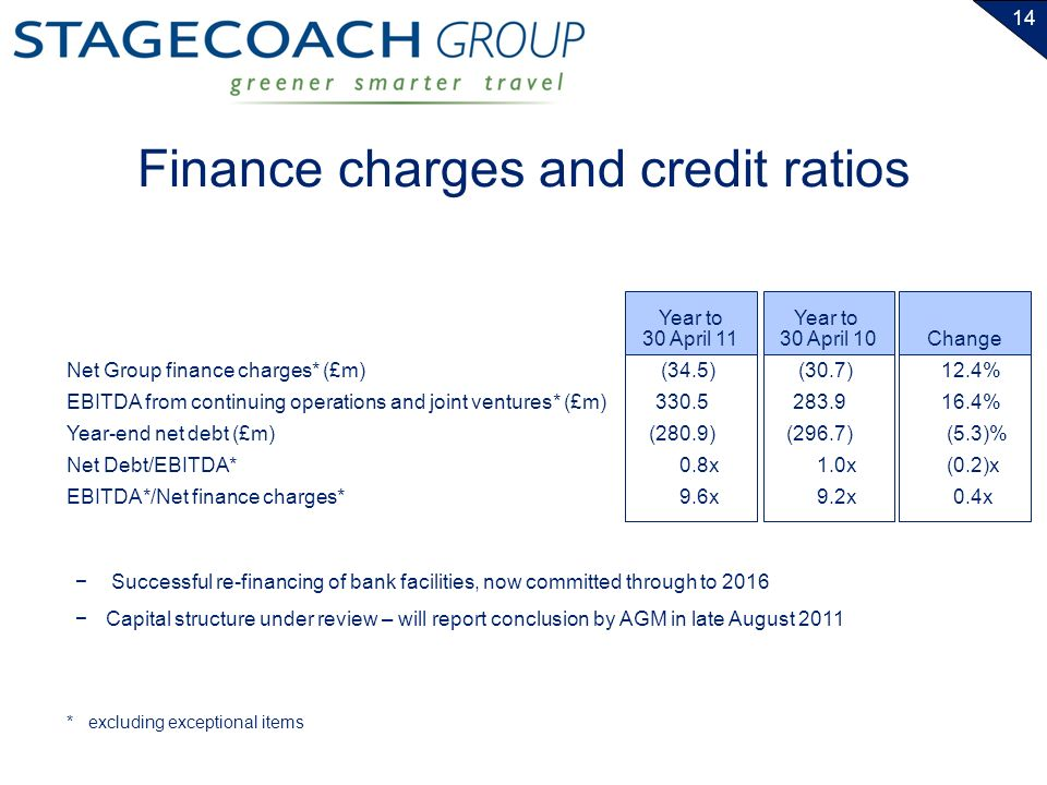 14 Finance charges and credit ratios Net Group finance charges* (£m) EBITDA from continuing operations and joint ventures* (£m) Year-end net debt (£m) Net Debt/EBITDA* EBITDA*/Net finance charges* Year to 30 April 11 Year to 30 April 10 (34.5) 330.5 (280.9) 0.8x 9.6x (30.7) 283.9 (296.7) 1.0x 9.2x Change 12.4% 16.4% (5.3)% (0.2)x 0.4x *excluding exceptional items Successful re-financing of bank facilities, now committed through to 2016 Capital structure under review – will report conclusion by AGM in late August 2011