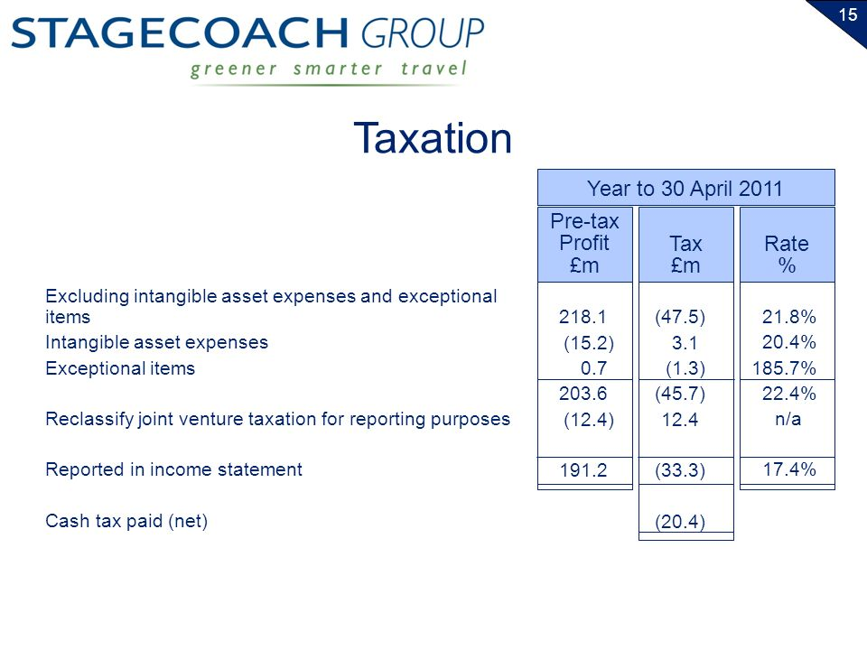 15 Taxation Excluding intangible asset expenses and exceptional items Intangible asset expenses Exceptional items Reclassify joint venture taxation for reporting purposes Reported in income statement Cash tax paid (net) Pre-tax Profit £m Tax £m 218.1 (15.2) 0.7 203.6 (12.4) 191.2 (47.5) 3.1 (1.3) (45.7) 12.4 (33.3) (20.4) Rate % 21.8% 20.4% 185.7% 22.4% n/a 17.4% Year to 30 April 2011