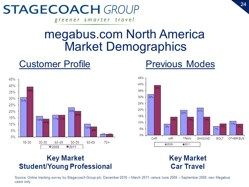 24 Market Demographics Customer ProfilePrevious Modes Key Market Student/Young Professional Key Market Car Travel Source: Online tracking survey by Stagecoach Group plc, December 2010 – March 2011 versus June 2009 – September 2009, new Megabus users only megabus.com North America