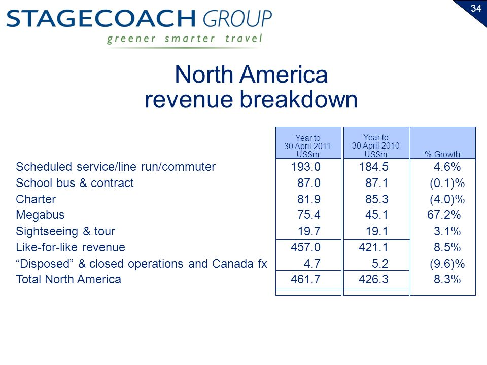 34 Scheduled service/line run/commuter School bus & contract Charter Megabus Sightseeing & tour Like-for-like revenue Disposed & closed operations and Canada fx Total North America Year to 30 April 2011 US$m Year to 30 April 2010 US$m 193.0 87.0 81.9 75.4 19.7 457.0 4.7 461.7 184.5 87.1 85.3 45.1 19.1 421.1 5.2 426.3 % Growth 4.6% (0.1)% (4.0)% 67.2% 3.1% 8.5% (9.6)% 8.3% North America revenue breakdown