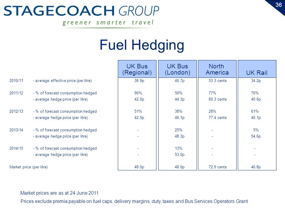 36 Fuel Hedging 2010/11- average effective price (per litre) 2011/12- % of forecast consumption hedged - average hedge price (per litre) 2012/13- % of forecast consumption hedged - average hedge price (per litre) 2013/14- % of forecast consumption hedged - average hedge price (per litre) 2014/15- % of forecast consumption hedged - average hedge price (per litre) Market price (per litre) UK Bus (London) North America 46.7p 50% 44.3p 38% 46.1p 25% 48.3p 13% 53.0p 48.0p 53.3 cents 77% 60.3 cents 28% 77.4 cents - 72.9 cents UK Rail 34.2p 76% 40.6p 61% 46.1p 5% 54.6p - 46.8p Market prices are as at 24 June 2011 Prices exclude premia payable on fuel caps, delivery margins, duty, taxes and Bus Services Operators Grant UK Bus (Regional) 36.9p 96% 42.0p 51% 42.5p - 48.0p