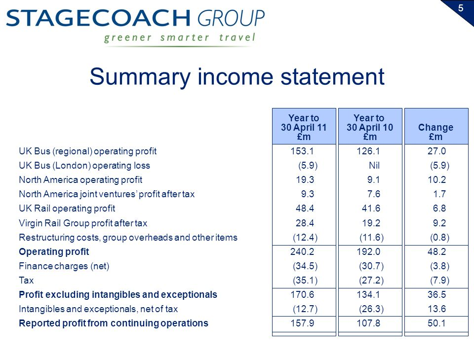 5 Summary income statement UK Bus (regional) operating profit UK Bus (London) operating loss North America operating profit North America joint ventures profit after tax UK Rail operating profit Virgin Rail Group profit after tax Restructuring costs, group overheads and other items Operating profit Finance charges (net) Tax Profit excluding intangibles and exceptionals Intangibles and exceptionals, net of tax Reported profit from continuing operations Year to 30 April 11 £m Year to 30 April 10 £m 153.1 (5.9) 19.3 9.3 48.4 28.4 (12.4) 240.2 (34.5) (35.1) 170.6 (12.7) 157.9 126.1 Nil 9.1 7.6 41.6 19.2 (11.6) 192.0 (30.7) (27.2) 134.1 (26.3) 107.8 Change £m 27.0 (5.9) 10.2 1.7 6.8 9.2 (0.8) 48.2 (3.8) (7.9) 36.5 13.6 50.1