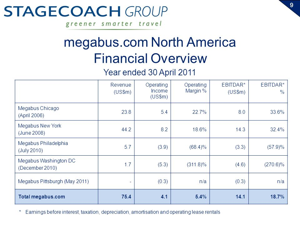 9 megabus.com North America Financial Overview Year ended 30 April 2011 Revenue (US$m) Operating Income (US$m) Operating Margin % EBITDAR* (US$m) EBITDAR* % Megabus Chicago (April 2006) 23.85.422.7%8.033.6% Megabus New York (June 2008) 44.28.218.6%14.332.4% Megabus Philadelphia (July 2010) 5.7(3.9)(68.4)%(3.3)(57.9)% Megabus Washington DC (December 2010) 1.7(5.3)(311.8)%(4.6)(270.6)% Megabus Pittsburgh (May 2011)-(0.3)n/a(0.3)n/a Total megabus.com75.44.15.4%14.118.7% *Earnings before interest, taxation, depreciation, amortisation and operating lease rentals