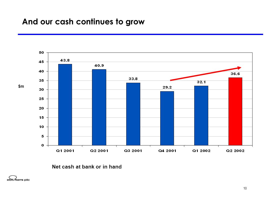 10 And our cash continues to grow $m Net cash at bank or in hand