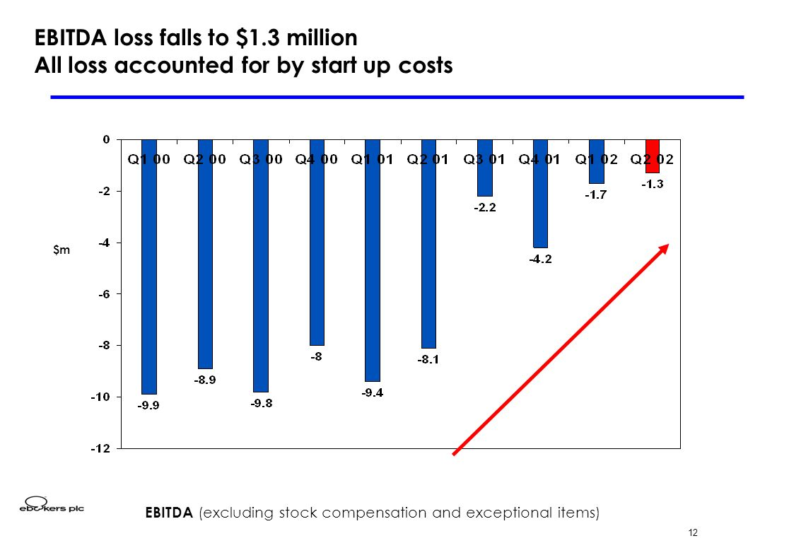 12 EBITDA loss falls to $1.3 million All loss accounted for by start up costs EBITDA (excluding stock compensation and exceptional items) $m