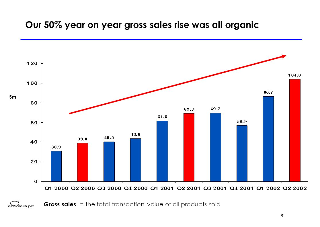 5 Our 50% year on year gross sales rise was all organic $m Gross sales = the total transaction value of all products sold