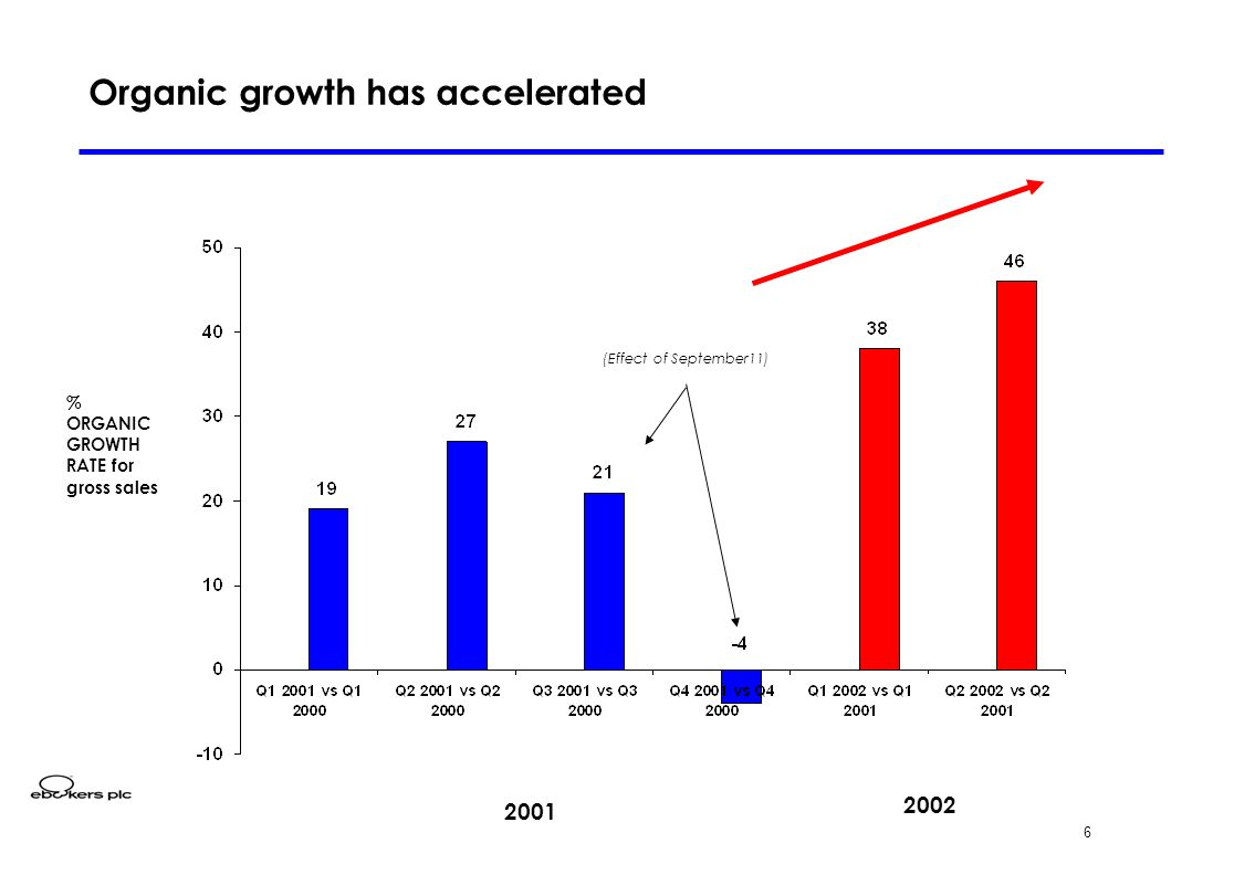 6 % ORGANIC GROWTH RATE for gross sales Organic growth has accelerated 2001 2002 (Effect of September11)