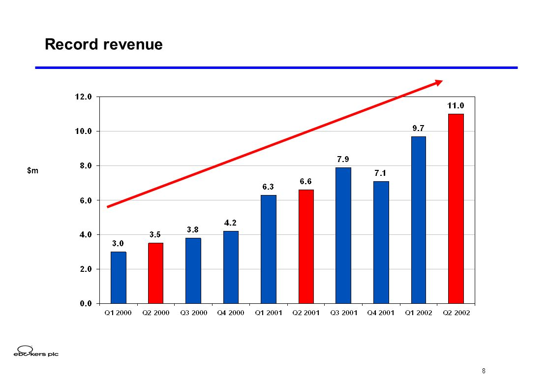 8 Record revenue $m
