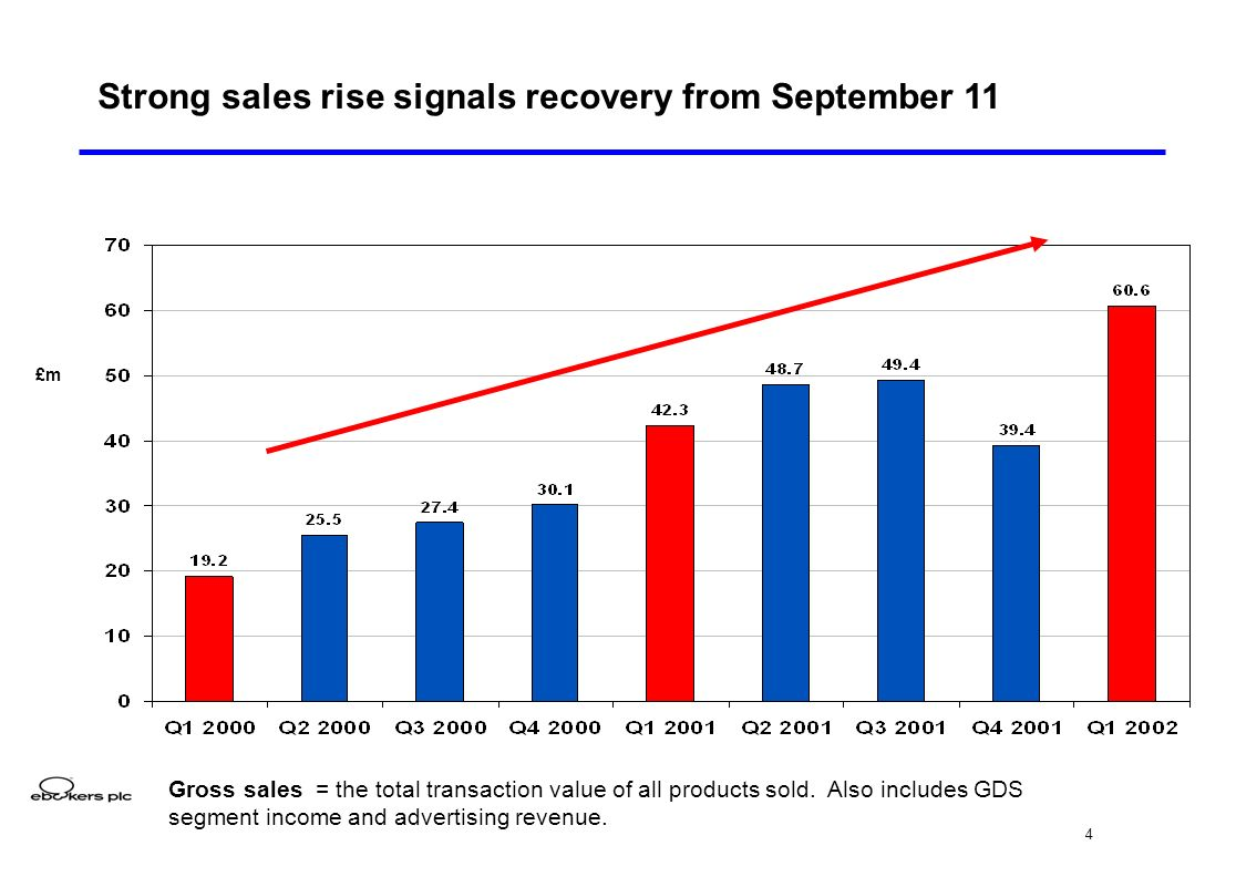 4 Strong sales rise signals recovery from September 11 £m Gross sales = the total transaction value of all products sold.
