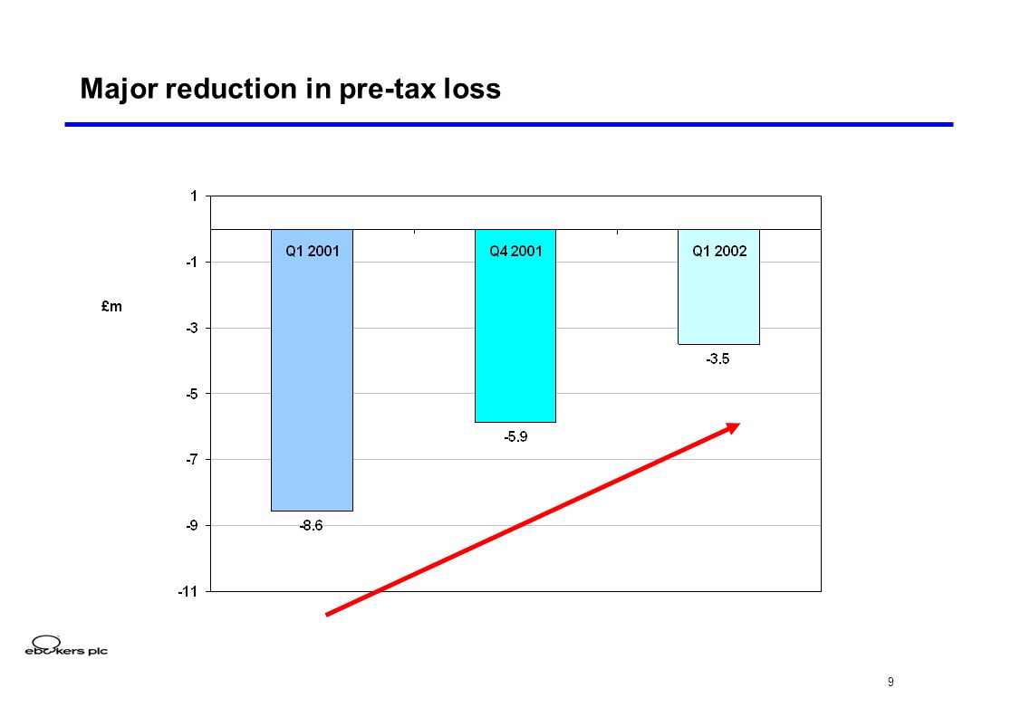 9 Major reduction in pre-tax loss £m
