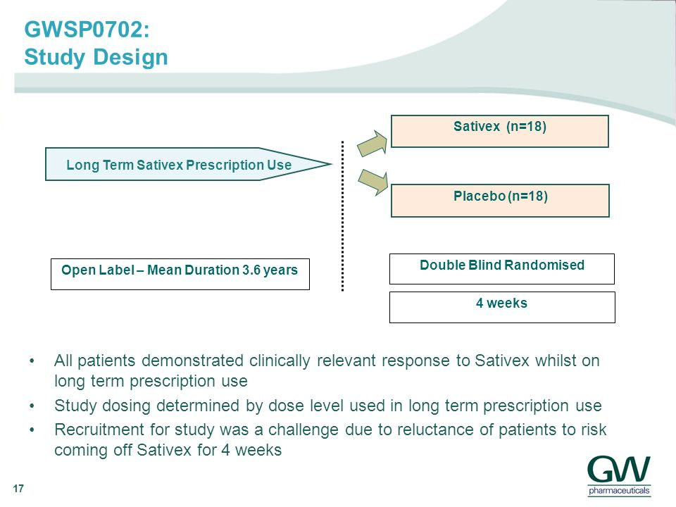 17 Long Term Sativex Prescription Use Double Blind Randomised Open Label – Mean Duration 3.6 years 4 weeks Sativex (n=18) Placebo (n=18) GWSP0702: Study Design All patients demonstrated clinically relevant response to Sativex whilst on long term prescription use Study dosing determined by dose level used in long term prescription use Recruitment for study was a challenge due to reluctance of patients to risk coming off Sativex for 4 weeks